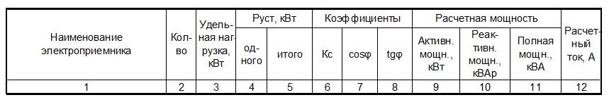 Форма таблицы расчета электрических нагрузок жилых и общественных зданий