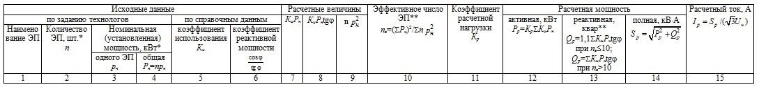 Форма таблицы расчета электрических нагрузок Ф636-92 для промышленных объектов