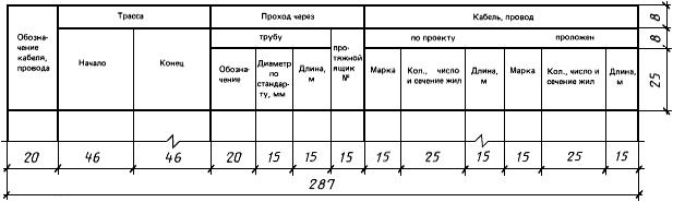 Форма таблицы Кабельнотрубный журнал